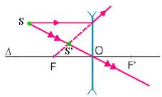 ảnh của 1 điếm sáng S qua thấu kính phân kỳ
