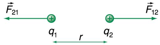 định luật cu-lông với 2 vật mang điện tích q1 và q2